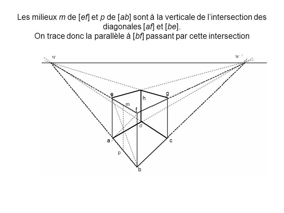 Les milieux m de [ef] et p de [ab] sont à la verticale de l'intersection des diagonales [af] et [be]. On trace donc la parallèle à [bf] passant par cette intersection